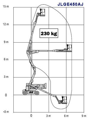 Охват подъемника JLGE450AJ