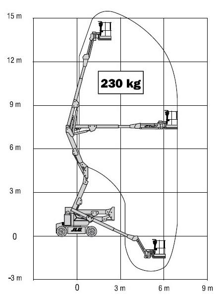 Схема выдвижения стрелы подъемника JLGE450AJ