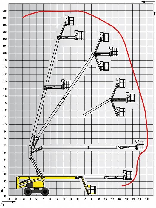 подъемник Haulotte HA260PX схема высот работы